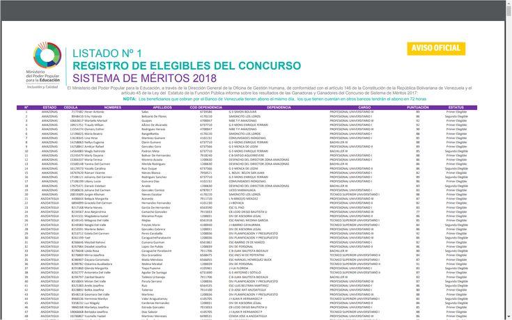 LISTADO Nº 1 REGISTRO DE ELEGIBLES DEL CONCURSO SISTEMA DE MÉRITOS 2018   El Ministerio del Poder Popular para la Educación, a través de la Dirección General de la Oficina de Gestión Humana, de conformidad con el artículo 146 de la Constitución de la República Bolivariana de Venezuela y el artículo 45 de la Ley del Estatuto de la Función Pública informa sobre los resultados de las Ganadoras y Ganadores del Concurso de Sistema de Méritos 2017: NOTA: Los beneficiarios que cobran por el Banco…