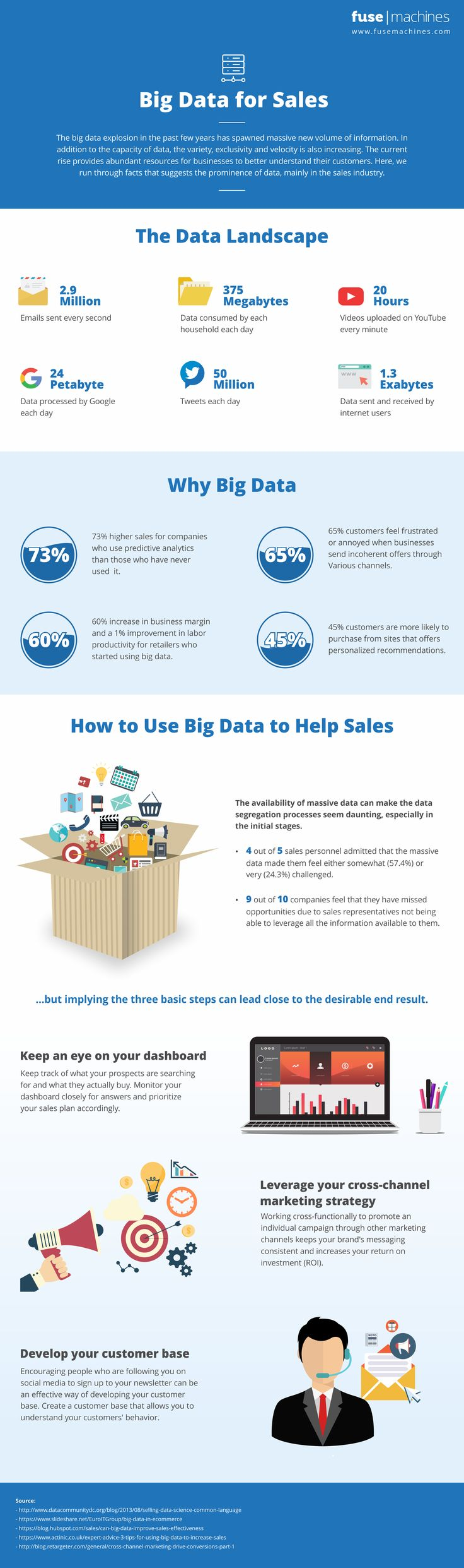 How to Increase Sales Using Big Data