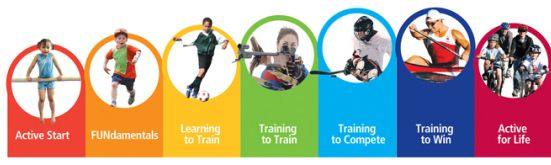 Rudimentary considerations to enhance youth athlete development | Get Sport IQ