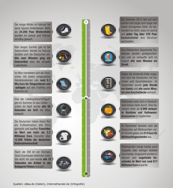 Internethandel.de Infografik - So kauften die Deutschen 2012 auf eBay ein