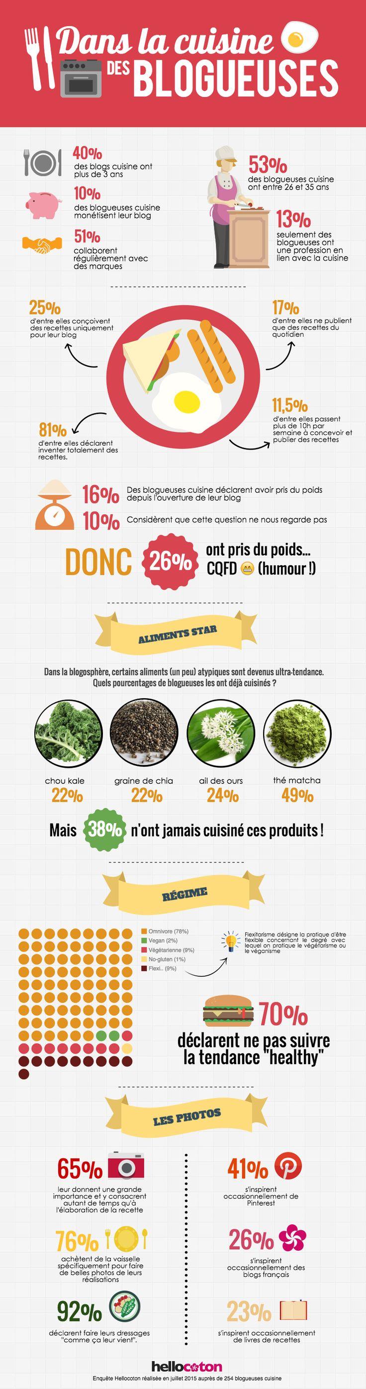 Qui sont les blogueuses food et que font-elles ? Voici une infographie qui vous révèle tout ce que vous devez savoir sur elles !