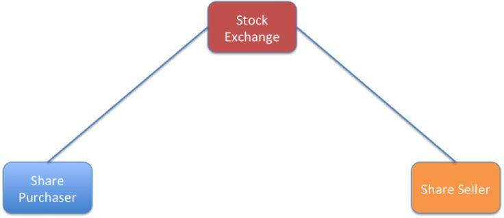 Figure 2 - exchange