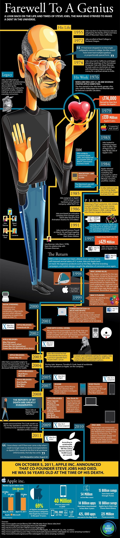 Steve Jobs. My generations Thomas Edison.