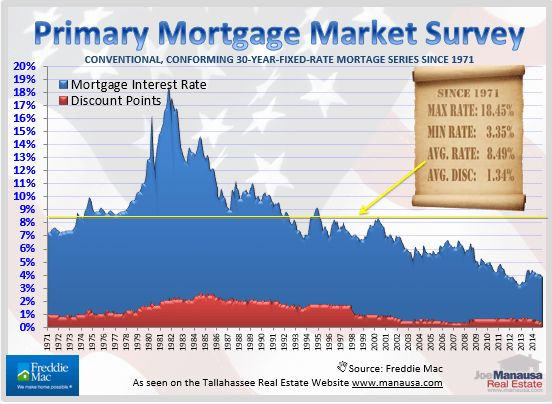 Right now, you can borrow money at 1/2 of the 50 year average rate. This (I believe) is what is buoying the high end of the market. If mortgage interest rates return to normal (or worse, above normal), the amount of million dollar home buyers will be cut by more than half.  Read more: http://manausa.com/a-comprehensive-study-of-million-dollar-homes-in-tallahassee/#ixzz3OKr4s7S7