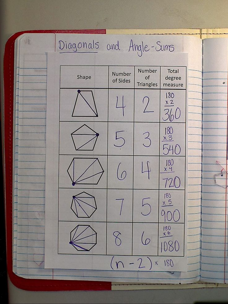 Can download for free on website  Mrs. Atwood's Math Class: Polygon Angle-Sum Theorem & Parallelograms
