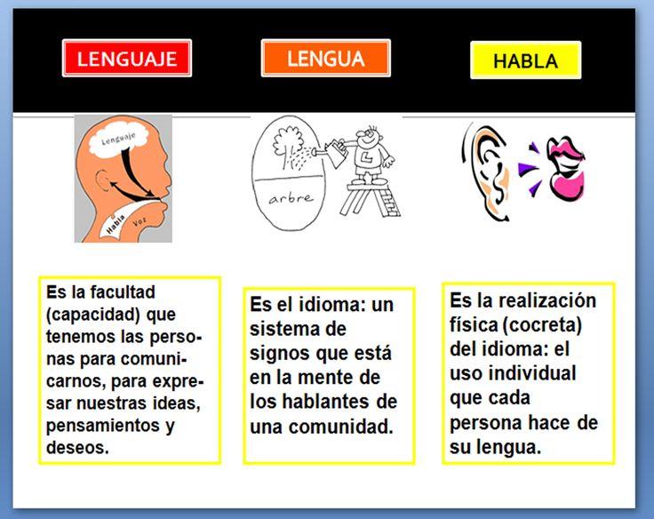 lenguajelenguayhabla.jpg (1368×1086)