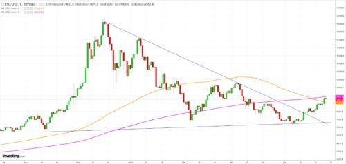 anleger kehren in kryptowährungen zurück forex händler
