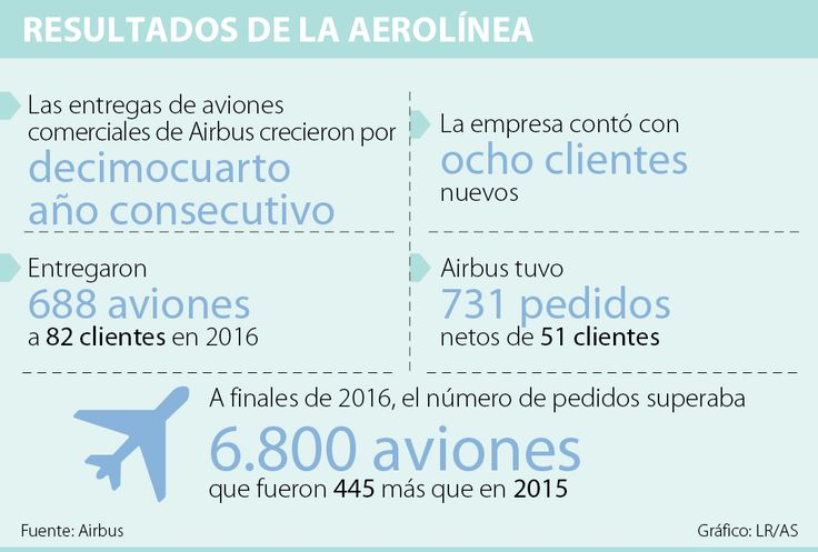 Airbus rompió récord aunque sus ventas se redujeron 29,4% en 2016