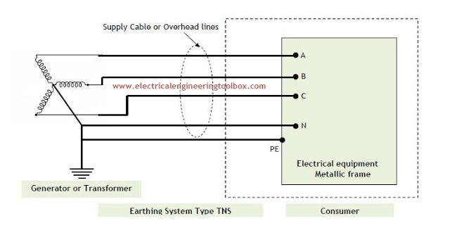 Types Of Earthing Systems Used In Electrical Installations Learning Electrical Engineering Electrical Installation System Electricity