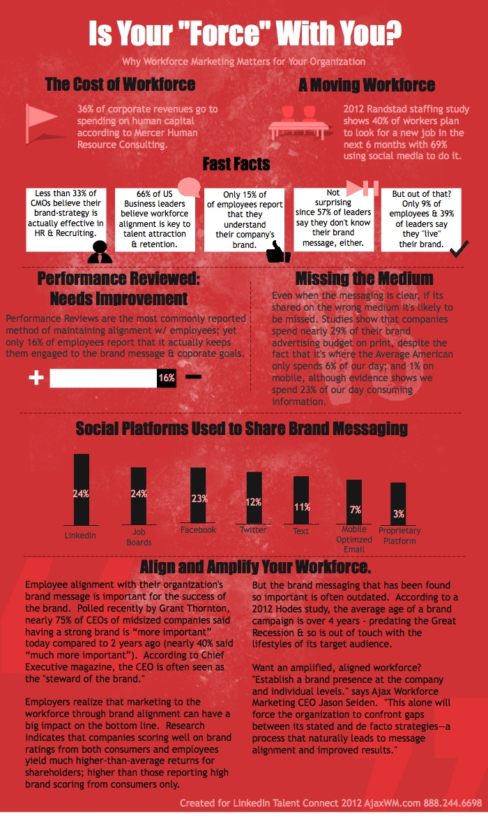 Is Your (Work) Force With You?  Great infographic from @AjaxWM about the concept of workforce marketing #beyondsocial