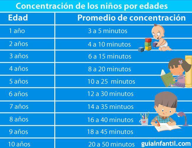 Tabla de concentración para niños por edades