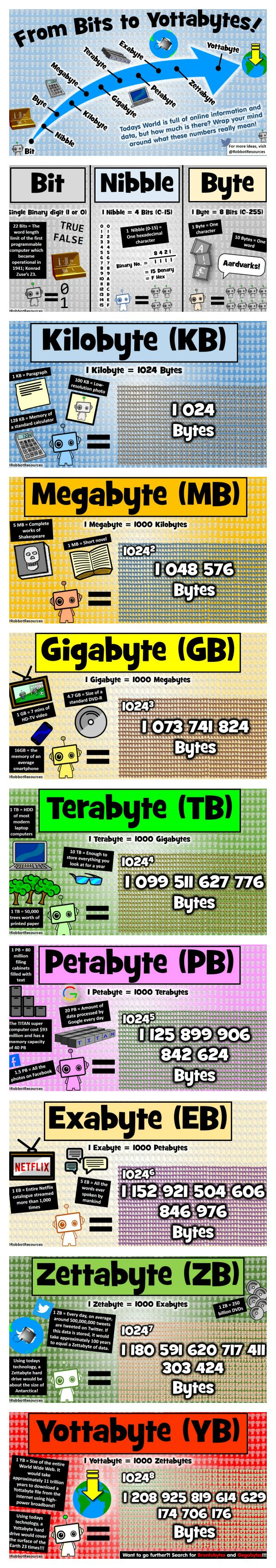 Take your students on an epic journey of size, beginning with the humble Bit, all the way to the incomprehensible Yottabyte! All posters are available from my Tes resources shop!