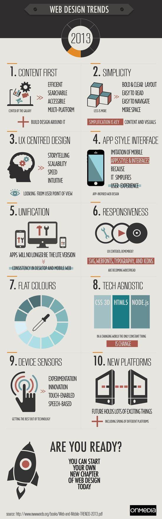 Van Content eerst totDe kunst van het weglaten, van Storytelling tot Responsive: in deze infographic 10trends in webdesign-land op een ri...