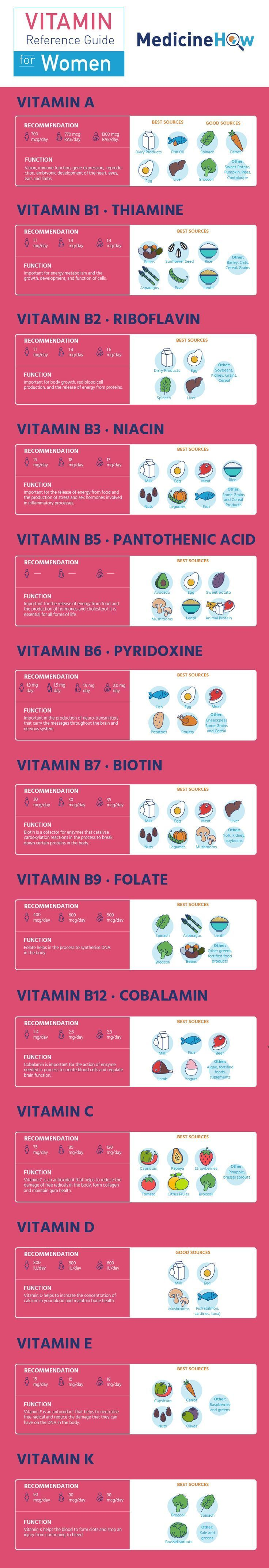 The right vitamin regimen can help you stay healthy as you age! https://athenainstitute.com/hormonesandyourhealth.html
