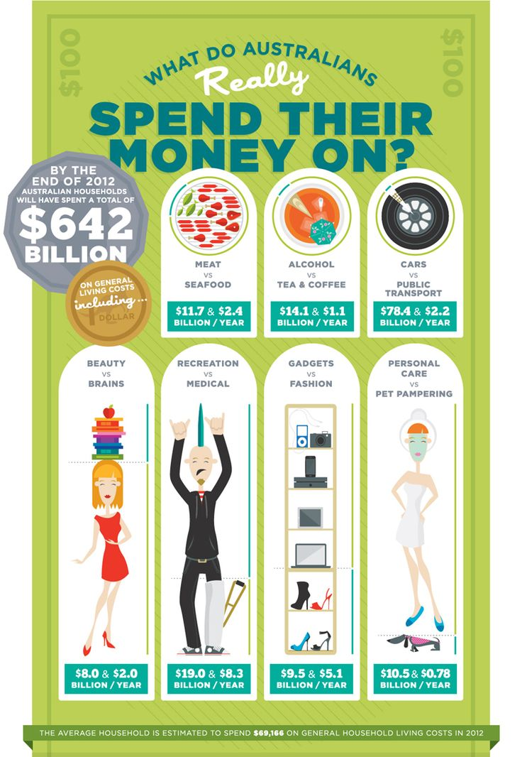 Check out this infographic below to see how Australians spend their money. You can also find out what you spend your money on, by using our TrackMySpend mobile app.