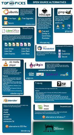 10 Best Open Source Software Alternatives