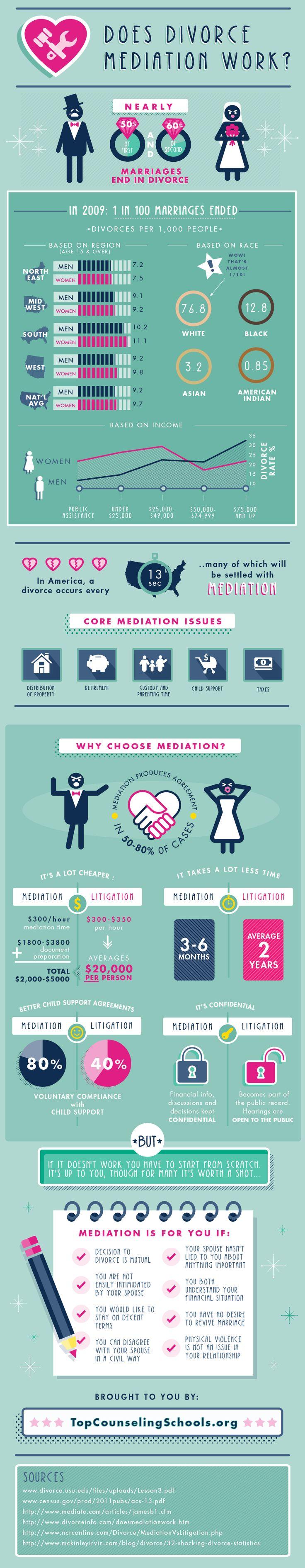 Choosing Divorce Mediation Through Statistical Analysis