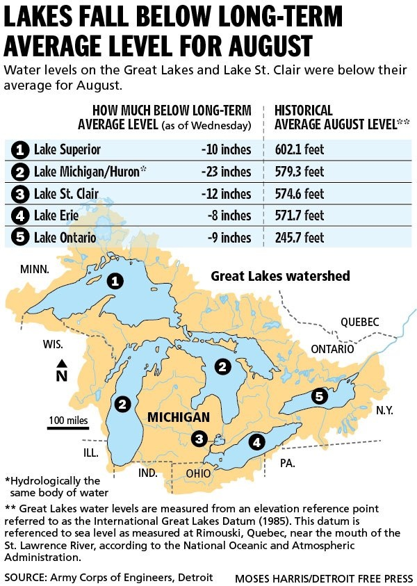 Lakes Fall Below Long-Term Avg.  From the US Army Corp of Engineers Detroit / Detroit Free Press.
