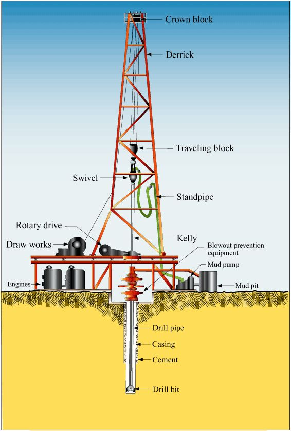 Picture of a Drill Rig
