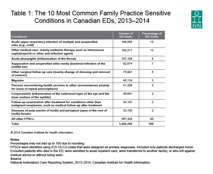 The 10 Most Common Family Practice Sensitive Conditions (health conditions that could be managed at a doctor's office) in Canadian EDs, 2013–2014.