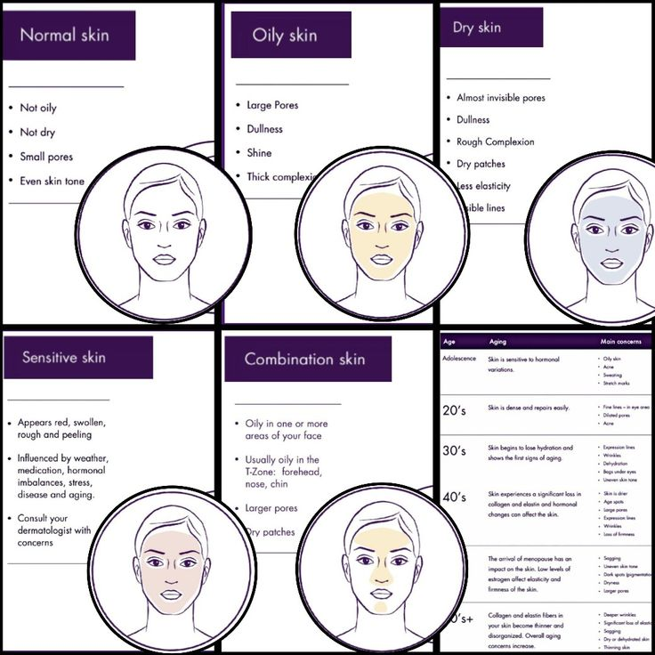 YOUOLOGY SkinCareQuiz questions Learn about your