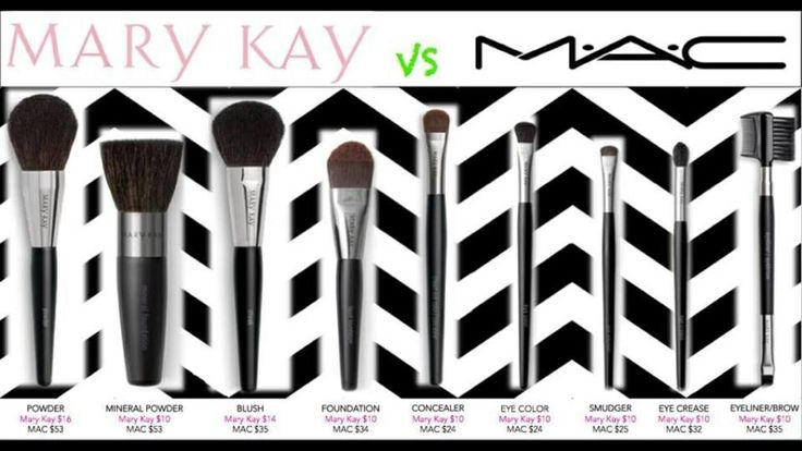 Mac VS Mary Kay... No contest, peeps. (MK Brushes are not only more affordable- they are actually better brushes!). This is unbelievable!!!