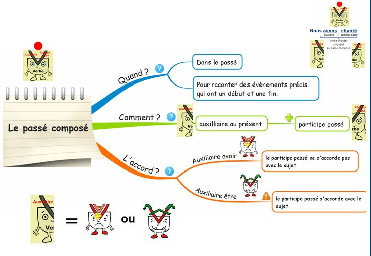 Carte Mentale Passe Compose Personnages 300x207