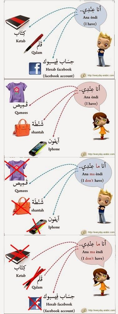 "How to say ""I have"" & ""I don't have"" in Arabic language"