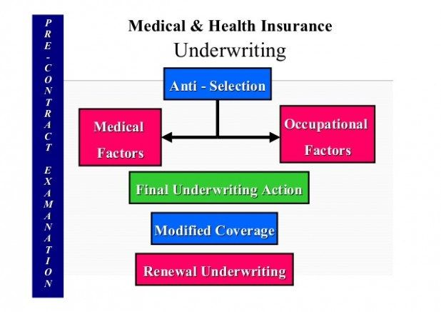 The Real Reason Behind Insurance Underwriting Process Insurance