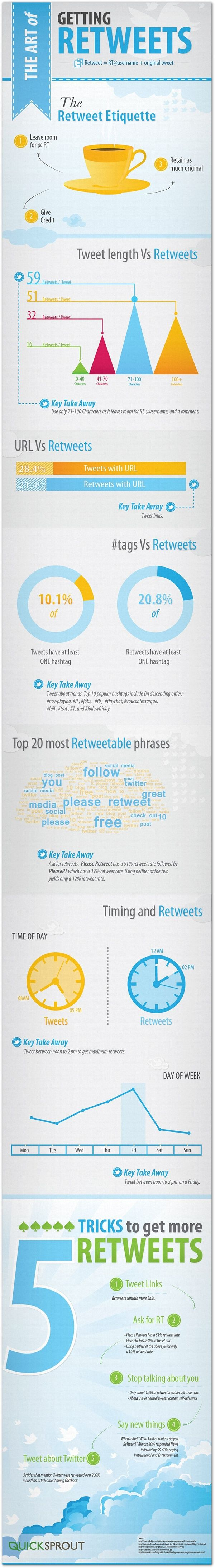 The art of getting retweets | Articles | Home
