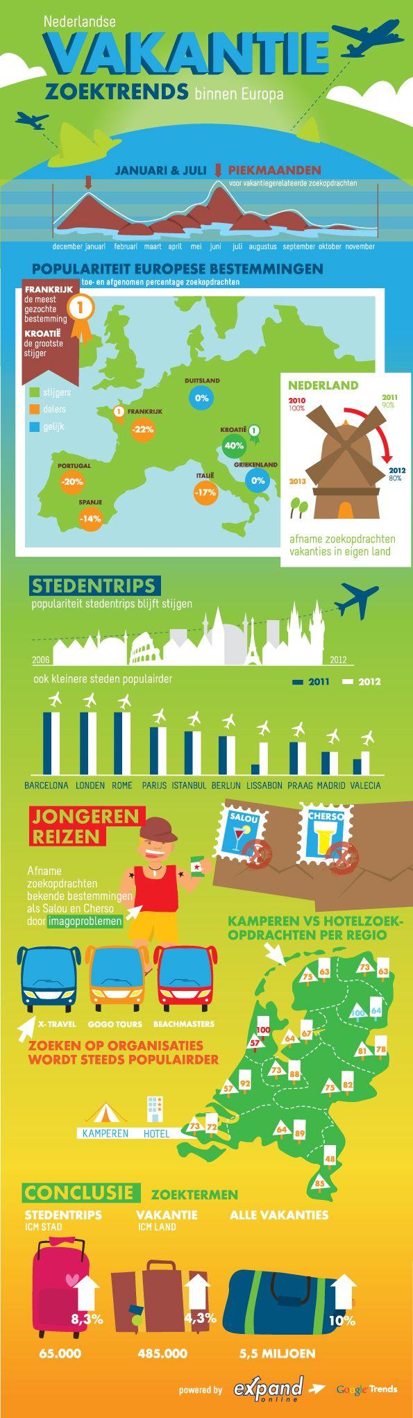 Nederlanders boeken meer en meer hun vakanties online. Deze infographic vat de Nederlandse online zoektrends naar Europese vakanties samen. | via @Marketingfacts