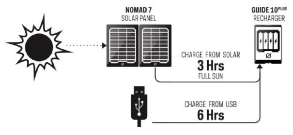How the Guide 10 Plus Works - panel and battery pack $120