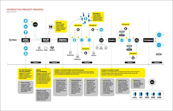 great flow chart design. If you like UX, design, or design thinking, check out theuxblog.com