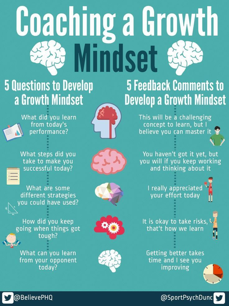 Growth Mindset Zone: Coaching a Growth Mindset