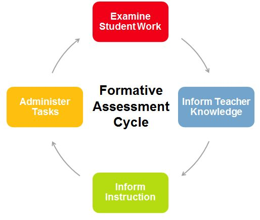 Formative Assessment with an iPad