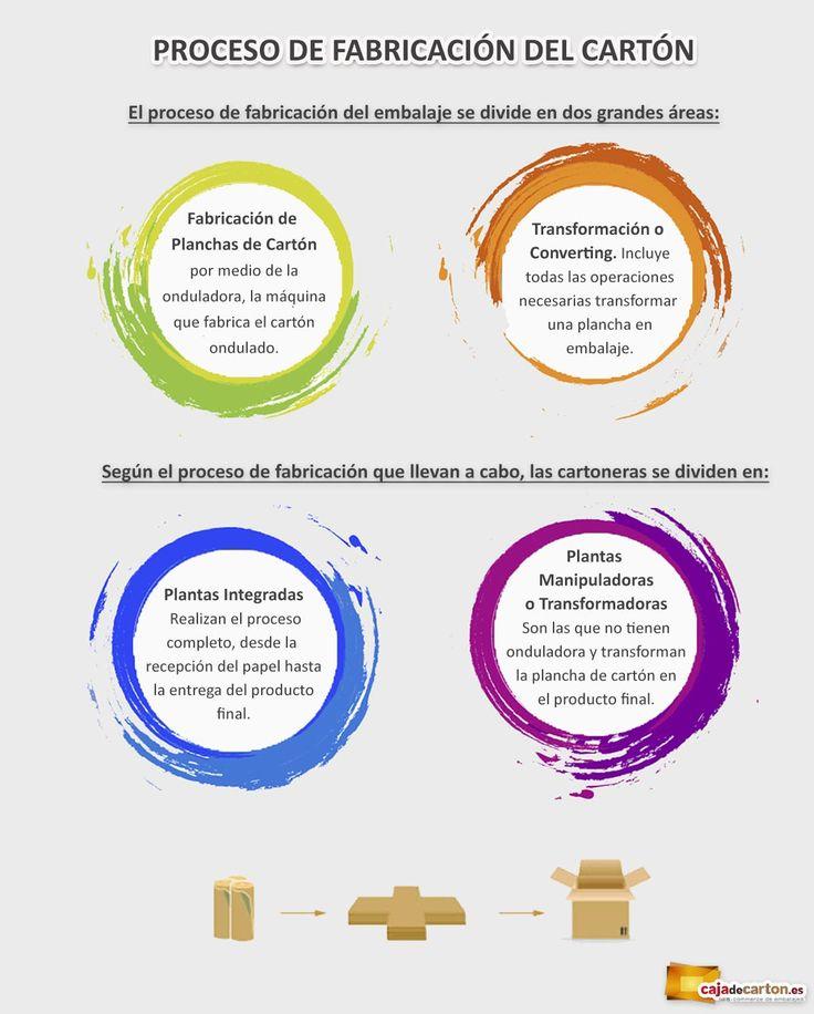 ¿Sabéis cual es el proceso de fabricación del cartón? ¡En esta infografía te lo explicamos!