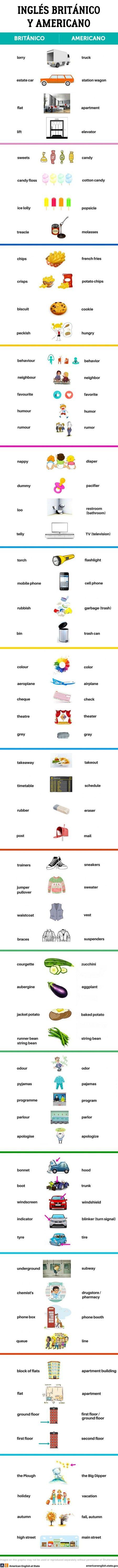 No sabía que había tantas palabras diferentes entre el inglés de Inglaterra y el inglés hablando en Estados Unidos! Aquí una infografía completa. click para agrandarla. Vía: Genial