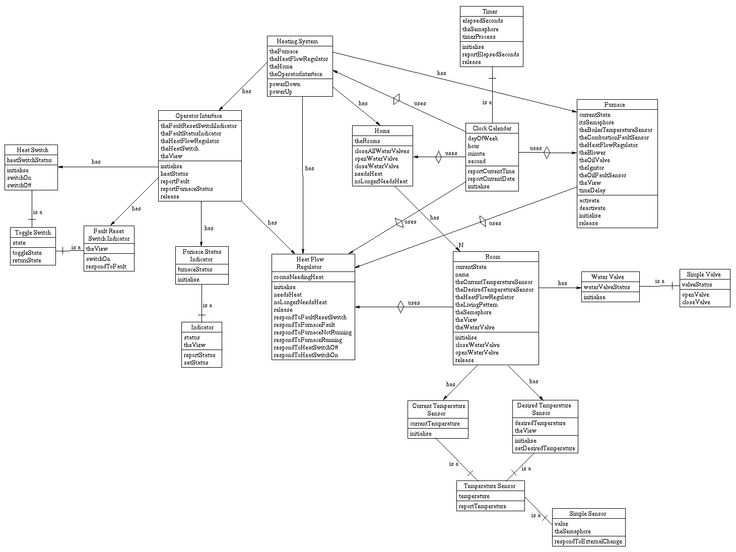 13 Best Images Class Diagram Objects