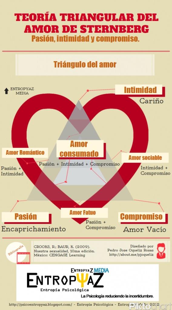 Infografía: Triángulo del amor