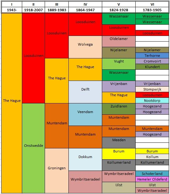 Peter's Blog: The geographical pedigree chart