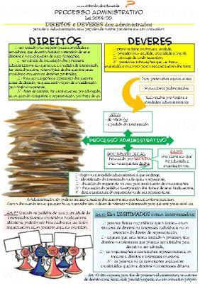 LEI Nº 9.784 , DE 29 DE JANEIRO DE 1999.                  Regula o     processo administrativo no âmbito da Administração Pública...