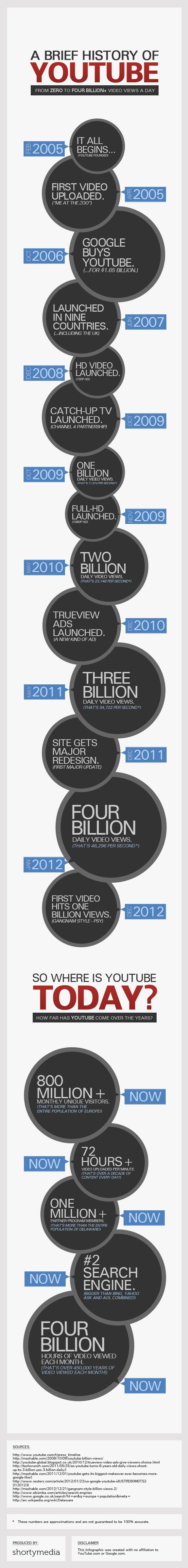 A Brief History Of YouTube [INFOGRAPHIC]