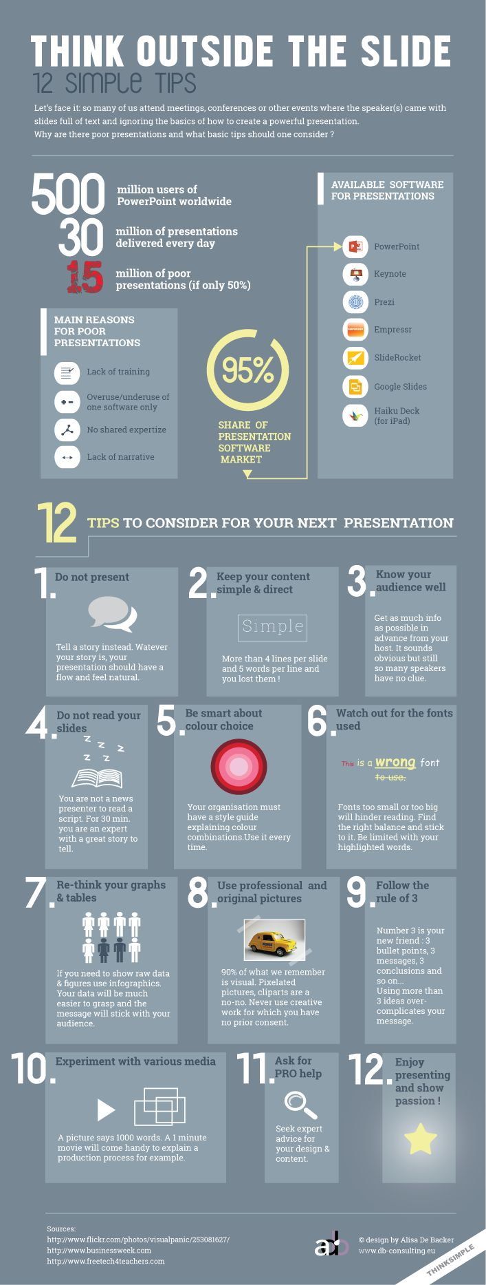 Great tips on using different resources and appropriate content to give presentations