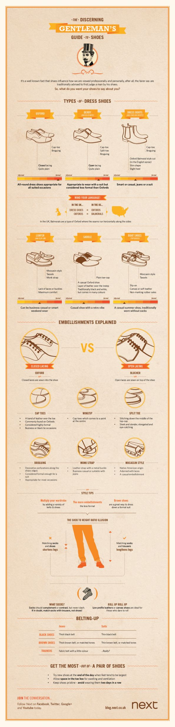 The Gentleman's guide to shoes. Get the vocab so you can ask for what you love!