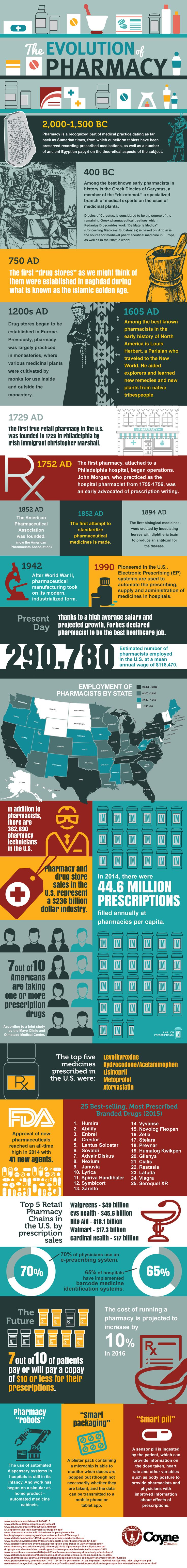 The Evolution of Pharmacy #Infographic #Education #History