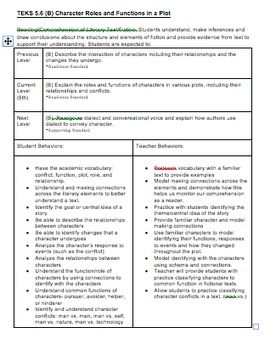 Backwards planning, or backward mapping, is a process that educators use to design lessons and units by first identifying what students are expected to learn and be able to do, and then creates lessons that achieve those desired goals.This resource will be useful for Texas teachers who are new to backwards planning or need a closer look at what each TEKS is asking of their students.What this file includes:-Three backwards planning guides for 5.6(A, B, and C)-Vertical alignment of TEKS from…