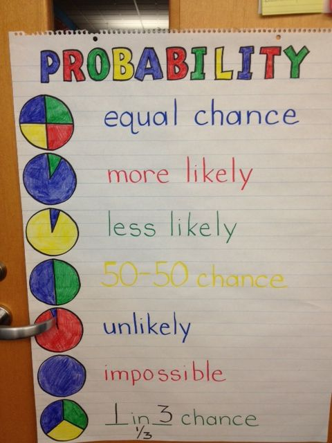 "Probability anchor chart. I would change it slightly by using the same colour in the image for the writing (eg., ""more likely"" would be in blue because the pie chart shows blue is more likely)."