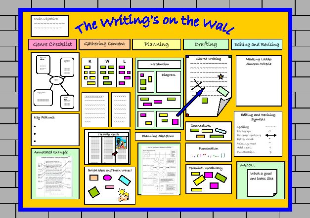 Working wall - The wall should exemplify the writing process from the 'reading as a writer' stage to the 'nearly finished' stage. Final presentations can be displayed in public areas of the school or in anthologies, portfolios or folders. The wall represents a workshop approach to writing - where the 'tools of the trade' are accessible, and added to, as the process develops. It is a good idea to allow children to make contributions to the wall; post-it notes are an ideal resource for this.
