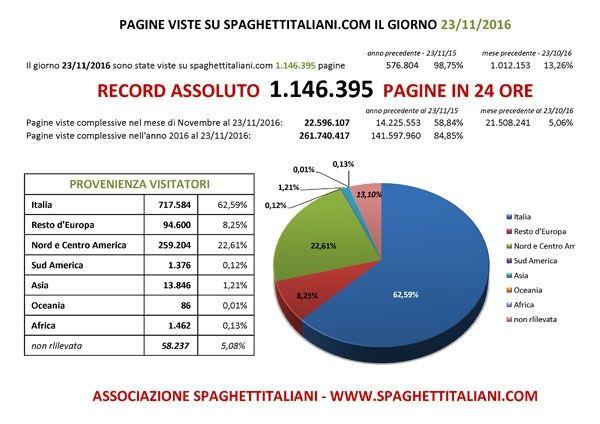 RECORD ASSOLUTO di Pagine viste su spaghettitaliani.com nel giorno 23 Novembre 2016 con 1.146.395 pagine viste in una giornata