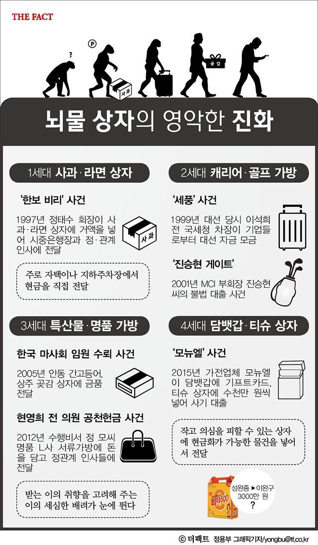 [TF인포그래픽] '비타500 박스' 출현, '뇌물 상자'의 진화 '사과상자'부터 '비타 500박스'까지 변천사 '뇌물 상자'가 날로 진화(?)하고 있다.